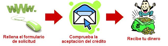Creditosrapidos10min - Pasos para realizar la solicitud